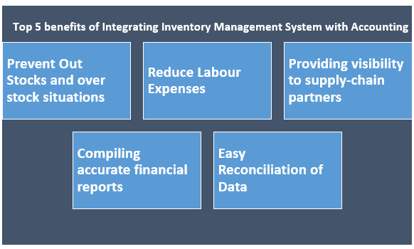 Top 5 benefits of Integrating your inventory management system with accounting