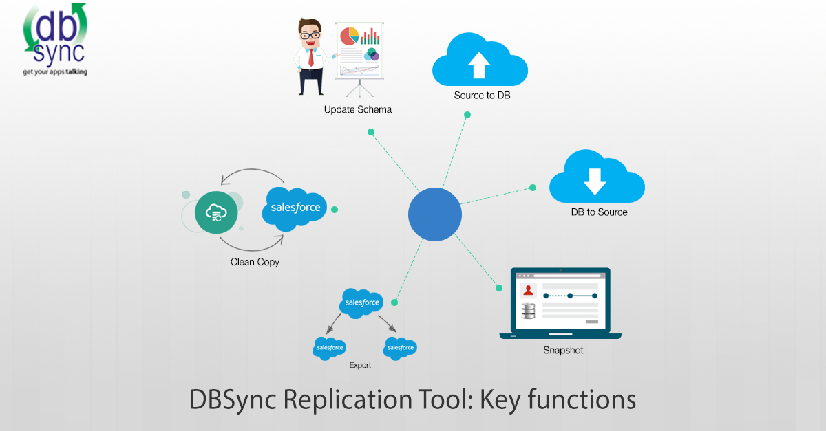 Salesforce replication, Salesforce backup, salesforce archiving, salesforce data security