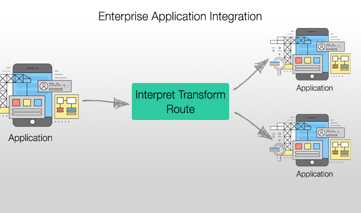 Enterprise-Application-Integration