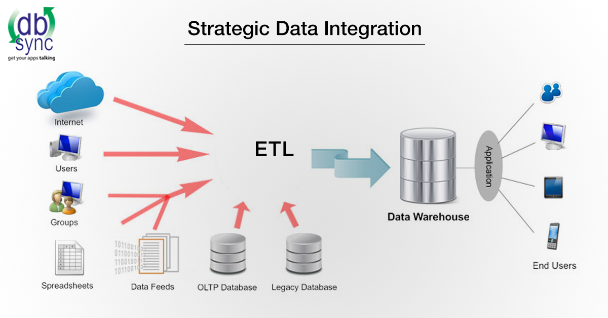 Strategic-Data-Integration