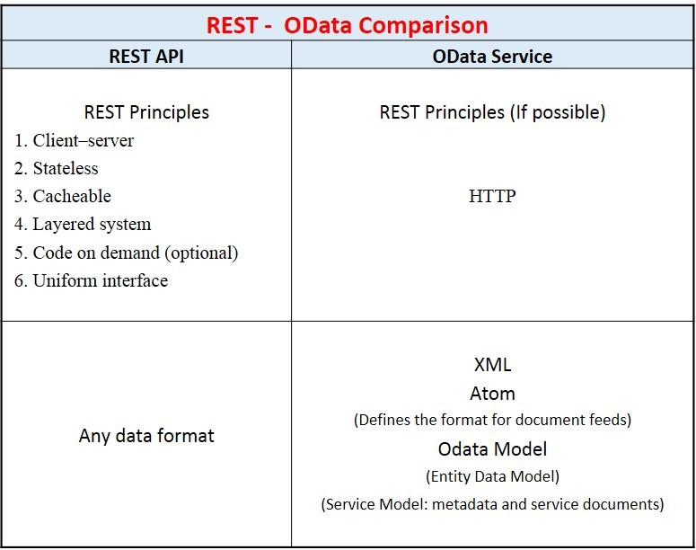 OData and REST APIs: A comparison