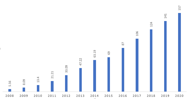SAAS MARKET GROWTH (BILLION U.S. DOLLAR)