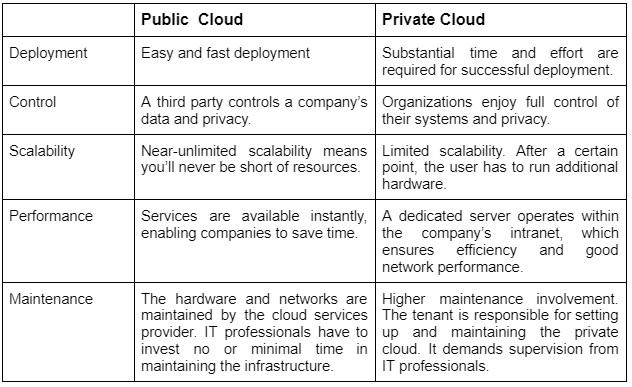 Comparision of Public Vs Private Cloud