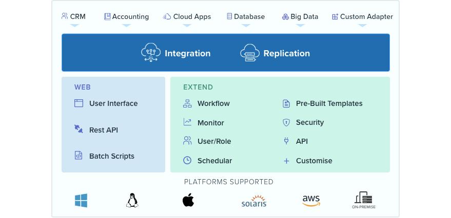 DBSync Data Management Architecture
